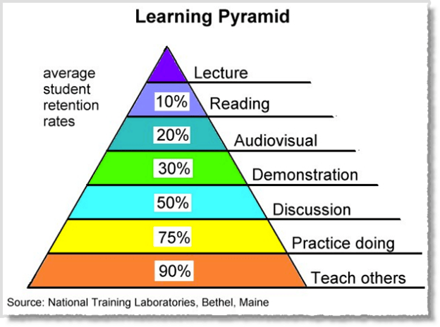 NTL Learning Pyramid